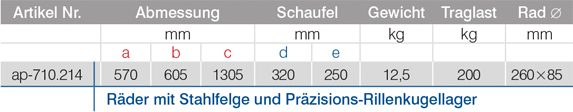 Tabelle-ap-710.214_Pannensichere-Karren