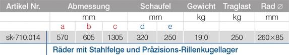 Tabelle-sk-710.014_Pannensichere-Karren